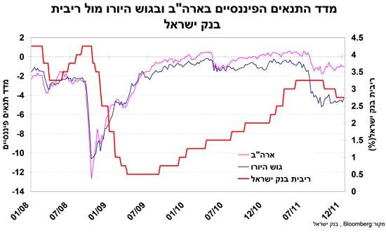 מדד התנאים הפיננסיים בארהב ובגוש היורו מול ריבית בנק ישראל